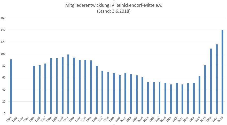 https://www.imkerverein-reinickendorf-mitte.de/sites/default/files/Mitgliederjuni2018.JPG